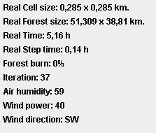Symulacja pożaru lasu - panel statystyk pełny