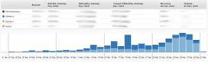 WP Plugin StatPress - WordPress statystyki